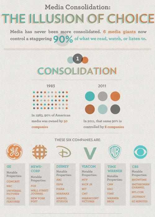 Infographic media consolidation